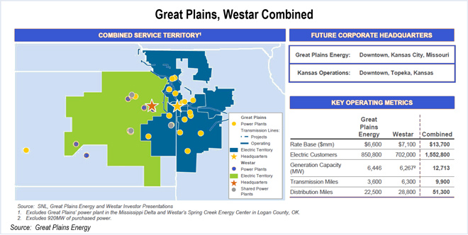 great plains energy, westar energy combined