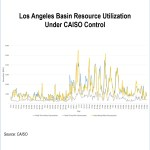 california natural gas aliso canyon winter grid operations