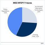 miso mtep futures trump