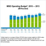 MISO operating budget