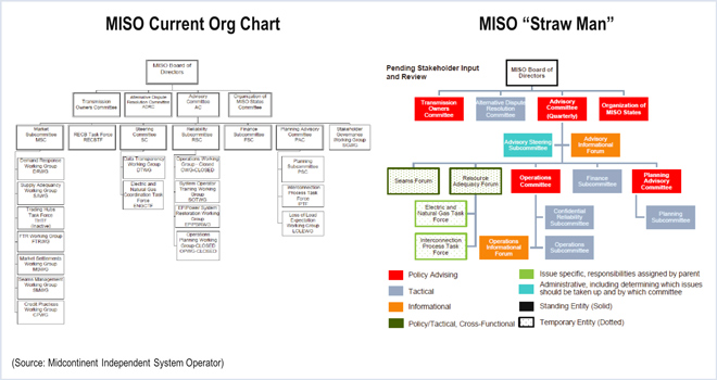 Miso Straw Man Eliminate 10 Of 27 Committees Rto Insider