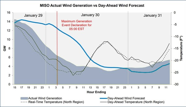 miso winter grid operations renewables