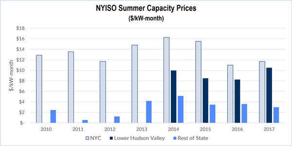 NYISO capacity prices nyc