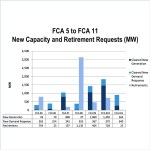 ISO-NE FERC Retirement Capacity Auction