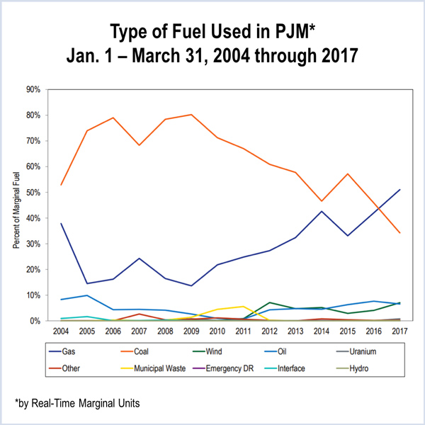 rick perry grid study baseload power negative pricing