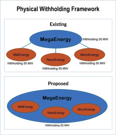 FERC MISO physical withholding