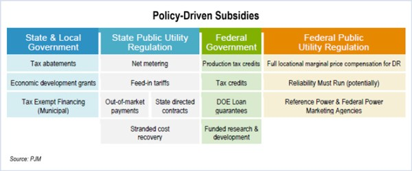 Policy-Driven-Subsidies-PJM -capacity markets