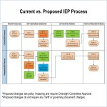 competitive transmission process in SPP