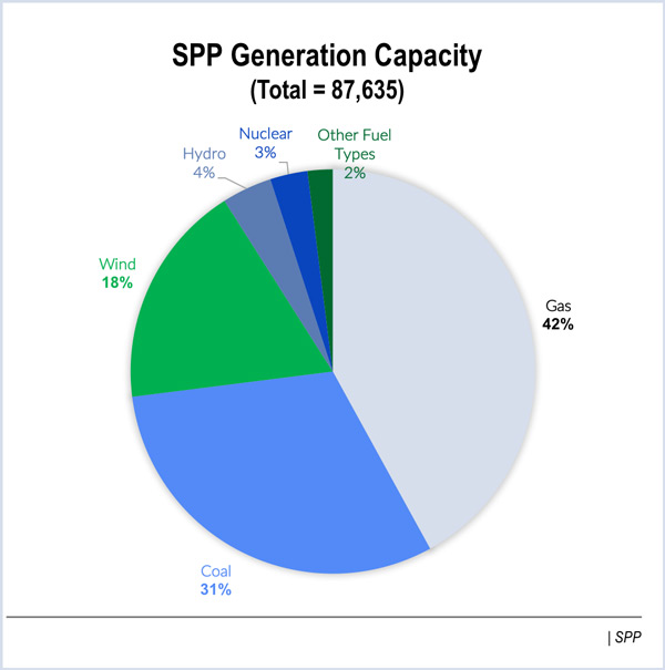 spp wind energy