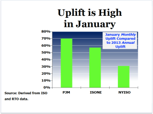 Uplift is High in January