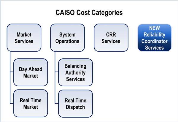 Reliability Coordinator Services Balancing Authority CAISO