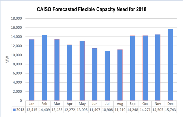 Reserve Margin ERCOT CAISO NERC Summer Reliability Assessment