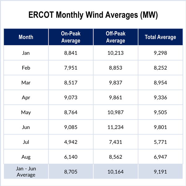 ERCOT summer power prices morningstar