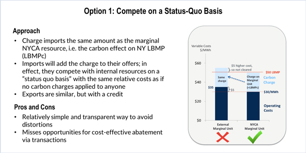 Social Cost of Carbon Carbon Pricing NYISO