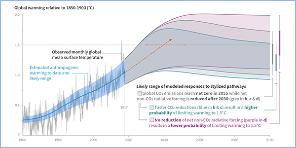 ipcc climate change global warming