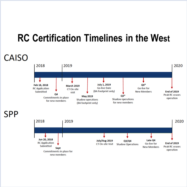WECC SPP CAISO Reliability Coordinator RC