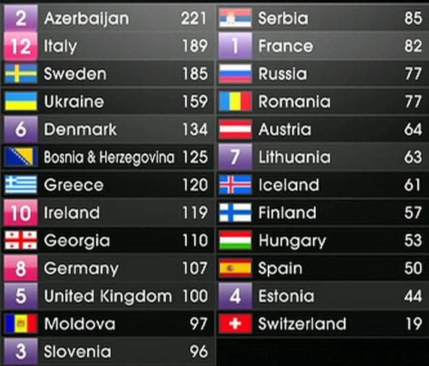 Final Eurovisión - Los resultados finales