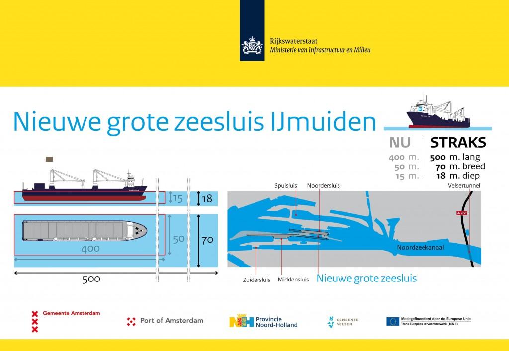 Infographic nieuwe grote zeesluis