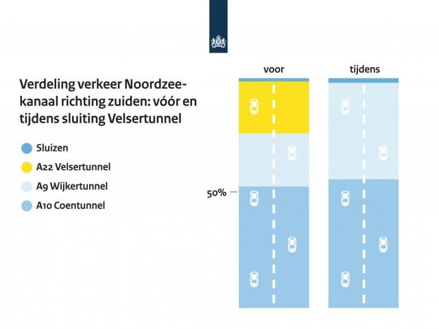 Infographic verdeling verkeer Noordzeekanaal