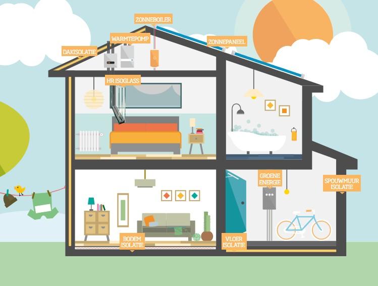 Informatie over verduurzamen van je huis