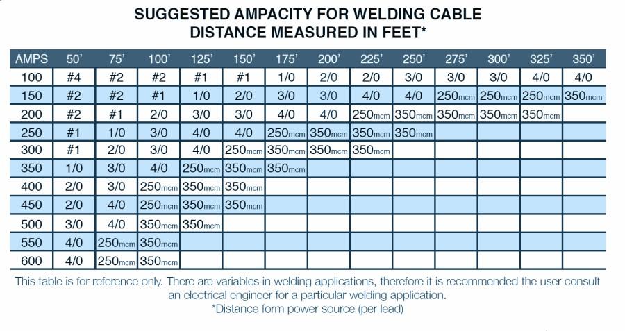 Copper Wire 2 0 Ampacity