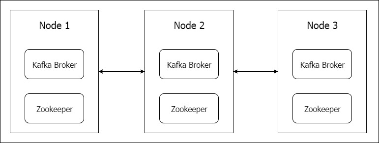 How to Install Confluent Kafka Cluster by using Ansible - ru