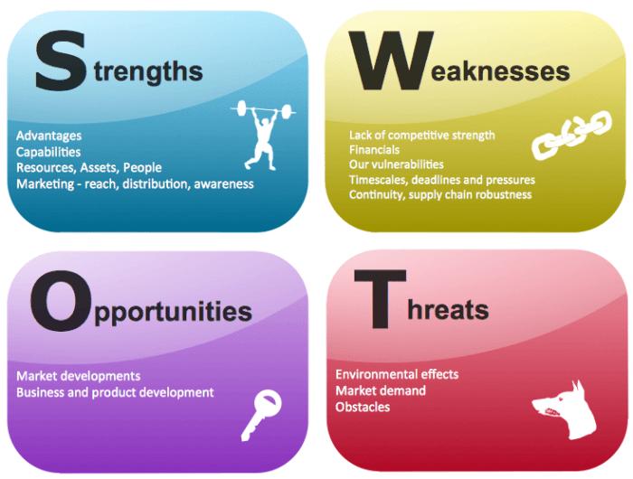 Analisis SWOT vs Risiko Kegagalan - Mengapa Tanpa Manajemen Strategi, Perusahaan akan Kandas?