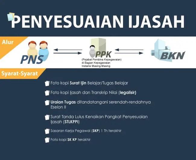 Infografis Penyesuaian Ijazah PNS