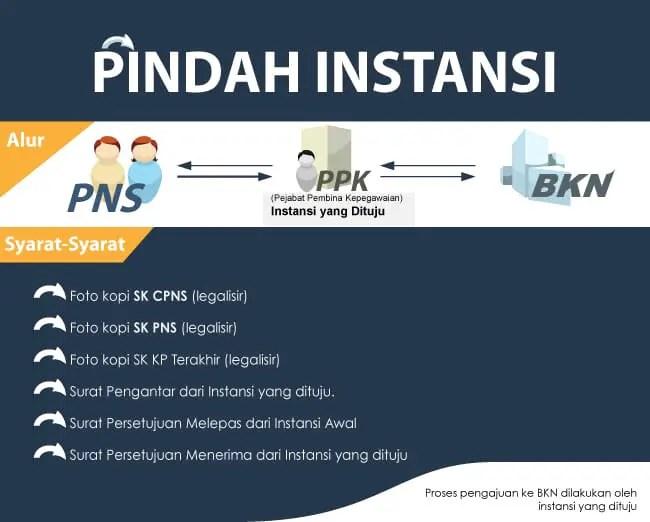 Infografis Pindah Instansi