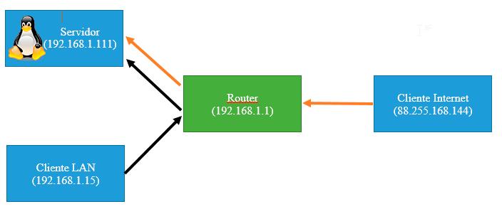 Wake on LAN (Enciende tu PC remotamente) Parte 2 Linux