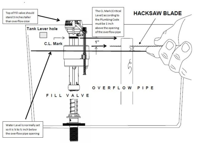 Toilet Repair Guide Ii Rubenstein Supply Company