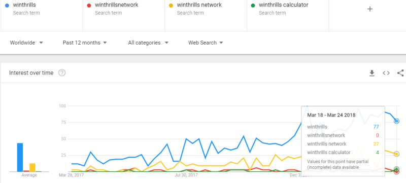 About winthrills and winthrills network investment on Google trends