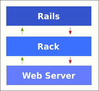 rack middleware