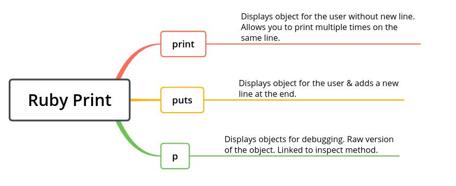 Ruby Print, Puts, P
