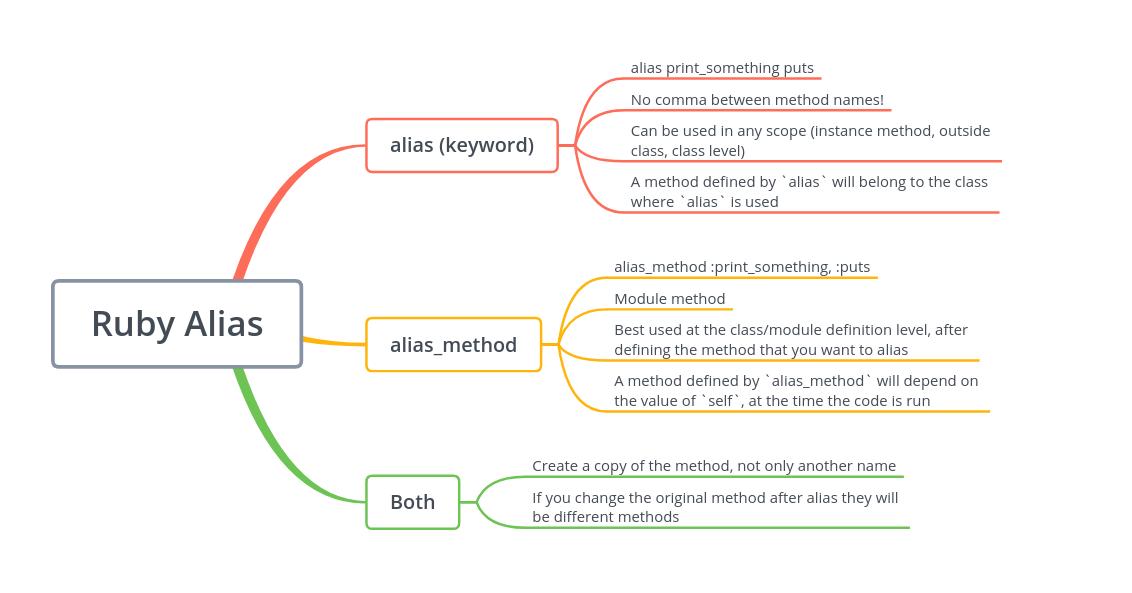 Ruby Alias Method