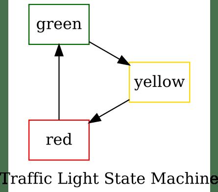 Traffic Light State Machine