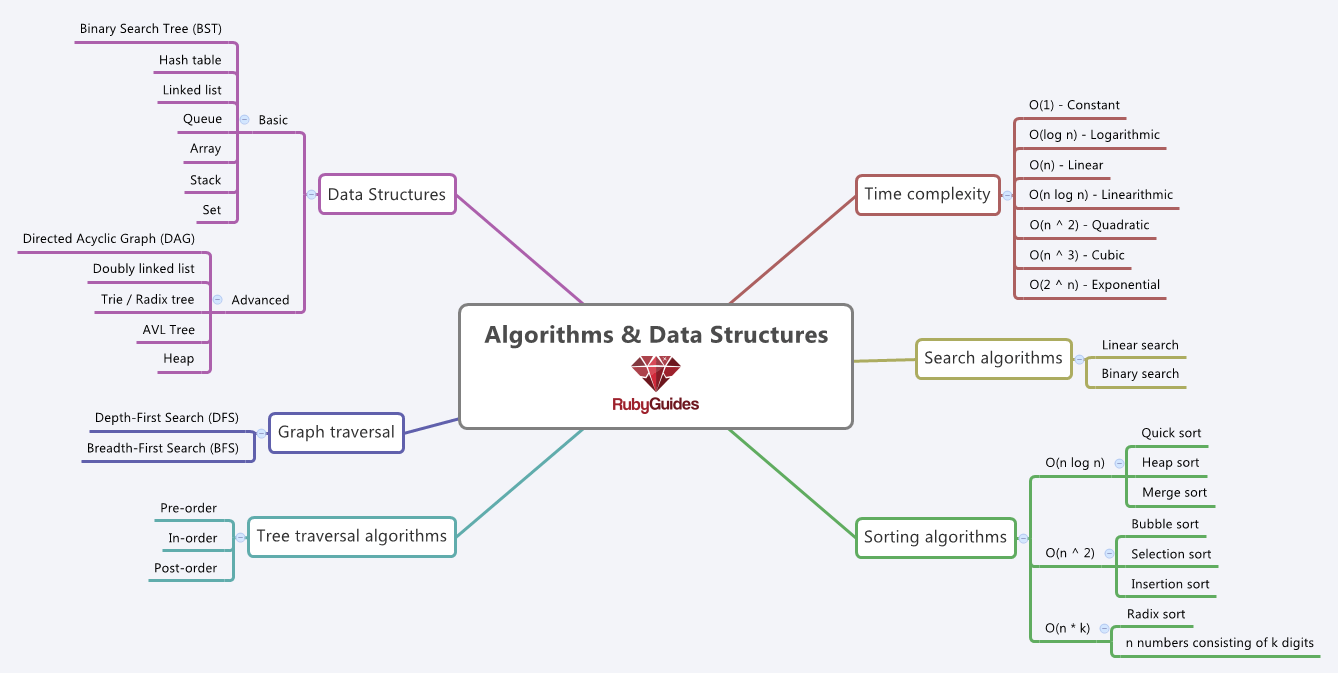 An Overview of Data Structures For Ruby Developers - RubyGuides on program structure, primitive type, abstract structure, procedural programming, map program, protein structure, map java, software structure, map operating system, boolean data type, map design, power structure, plot structure, home structure, array data type, abstract data type, navigation structure, map testing, satellite structure, map statistics,