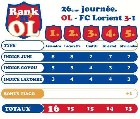 OL-Lorient