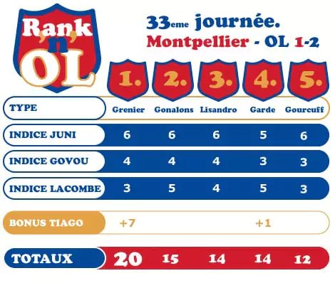 Montpellier Lyon