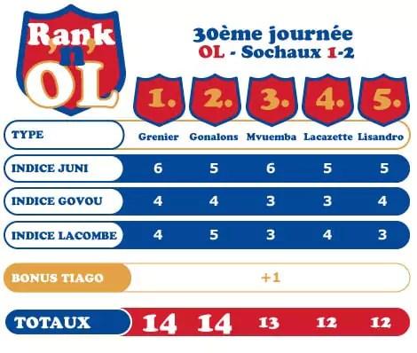 Lyon-Sochaux