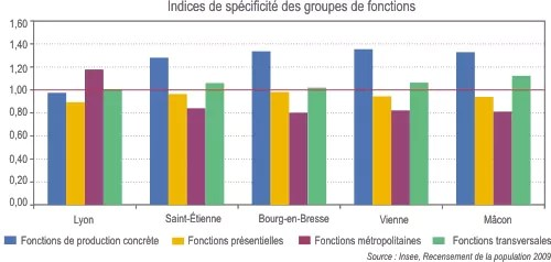 graph_metrop_Lyon_Grenoble-Insee