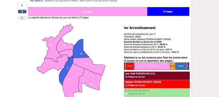 Municipales 2014 : imagine tes élections idéales à Lyon avec GôneCity