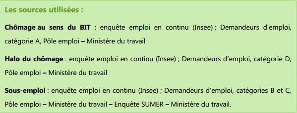 Correspondance entre halo du chômage et sous-emploi et catégories de chômeurs Pôle emploi. Capture d'écran rapport de l'OPERA.