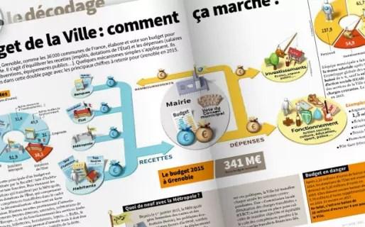 """Nouvelle maquette du magazine municipal de Grenoble """"Gre.Mag""""."""