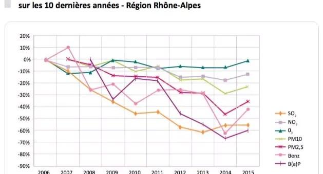 L'air de Lyon encore plus pollué en 2015