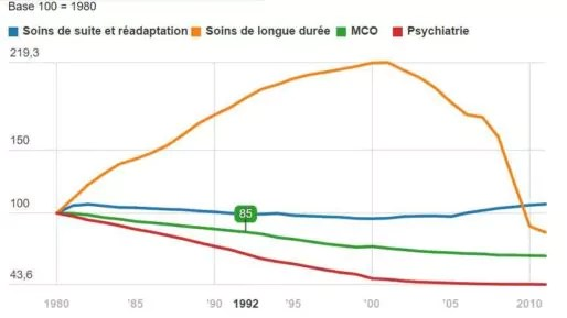 Fig. 1 : évolution du nombre de lits par discipline médicale en France - Source : IRDES