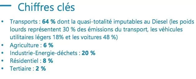 Pollution au dioxyde d'azote : contributions par secteur. Capture d'écran : dossier de presse bilan 2017 Atmo Auvergne-Rhône-Alpes