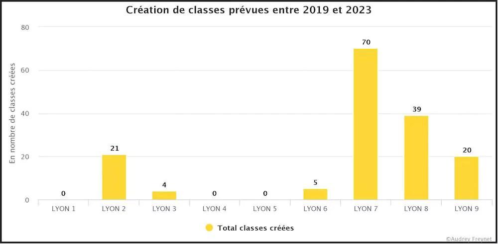 Création de classes prévues entre 2019 et 2023 ©A.Freynet/rue89lyon