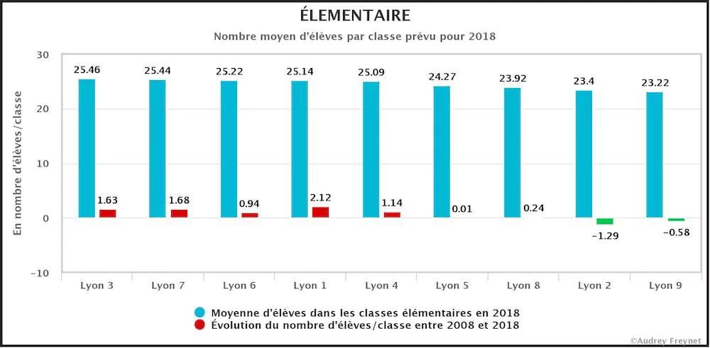 Nombre moyen d'élèves par classe élémentaire prévu pour 2018 ©A.Freynet/rue89lyon