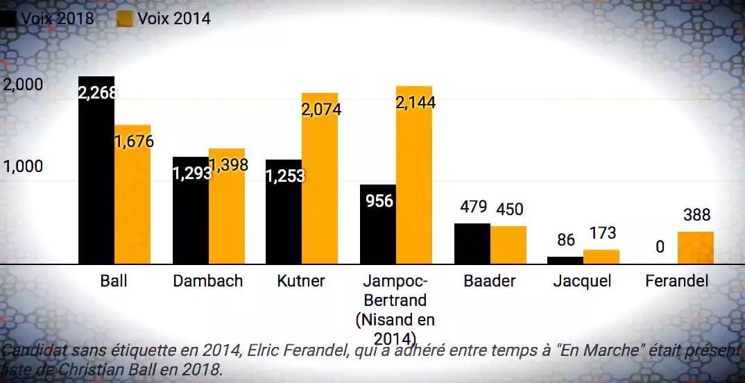 Schiltigheim : en quatre ans, qui a piqué des électeurs à qui?